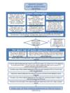 flow chart - method statements