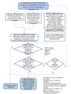 flow chart - when to carry out a COSHH assessment