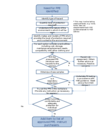 flow chart - PPE selection