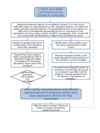Flow chart - appointing members to a health and safety committee