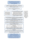 Flow chart - undertaking a COSHH_assessment