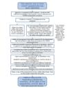 Flow chart - undertaking a COSHH_assessment