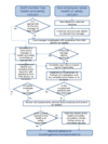 Flow chart - dealing with health and safety concerns