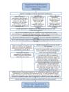 Flow chart - maintaining work equipment