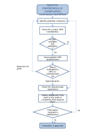 Flow chart - contractor selection
