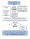 Flow chart - when a risk assessment is needed