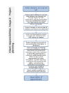 Flow chart - client responsibilities stage 2: project planning
