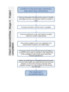 Flow chart - client responsibilities, Stage 4: project completion