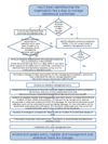 Flow chart - asbestos management